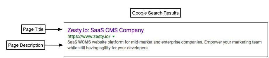 shows how the Page Title and Page Description fields are used in search results